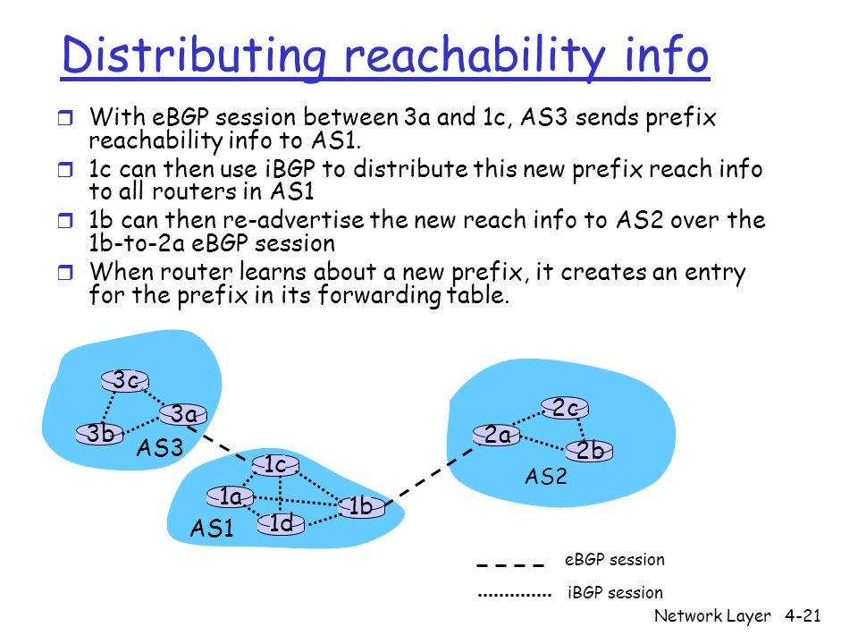 Distributing reachability info