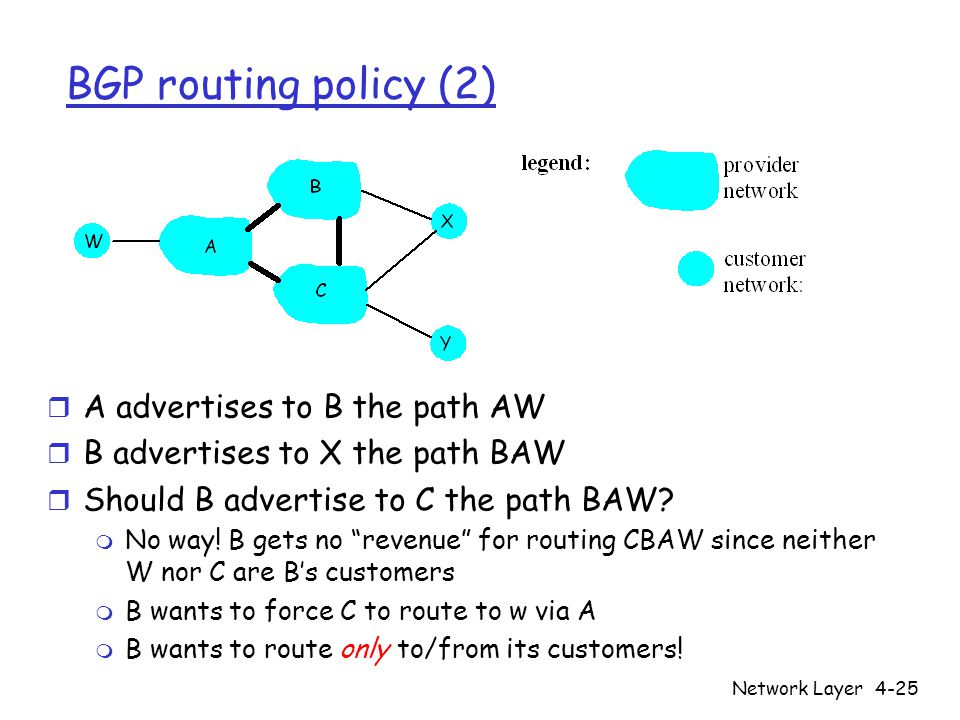 BGP routing policy (2) A advertises to B the path AW