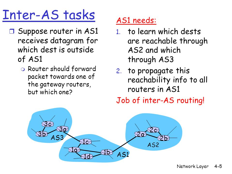 Inter-AS tasks AS1 needs: