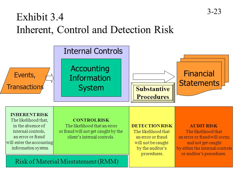 Exhibit 3.4 Inherent, Control and Detection Risk