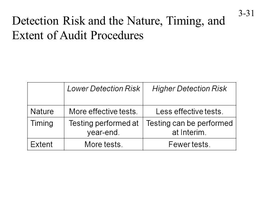 Detection Risk and the Nature, Timing, and Extent of Audit Procedures
