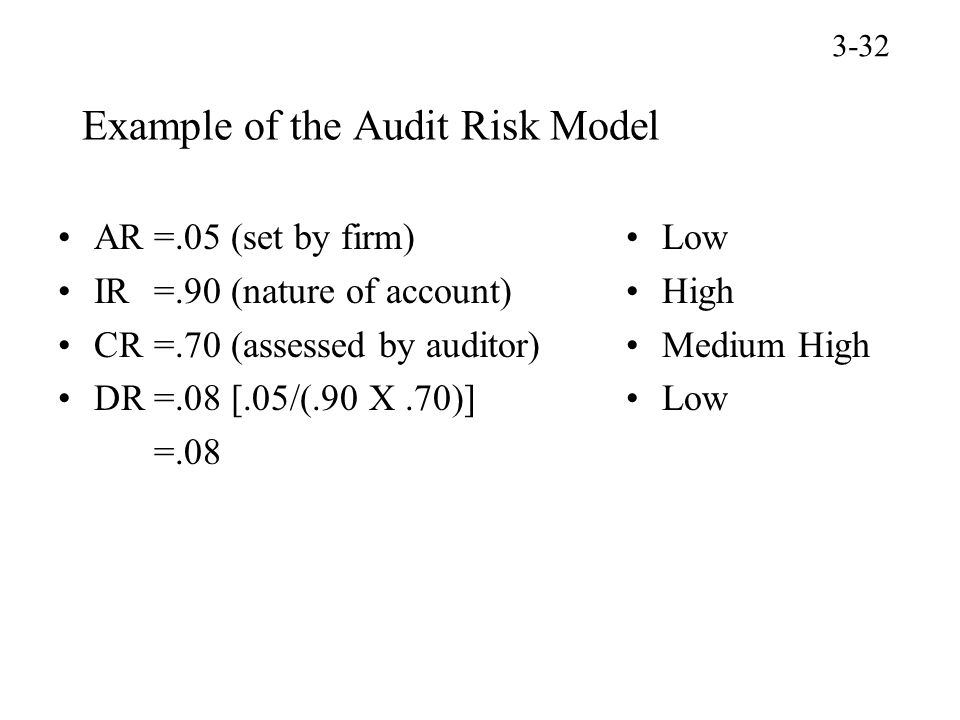 Example of the Audit Risk Model