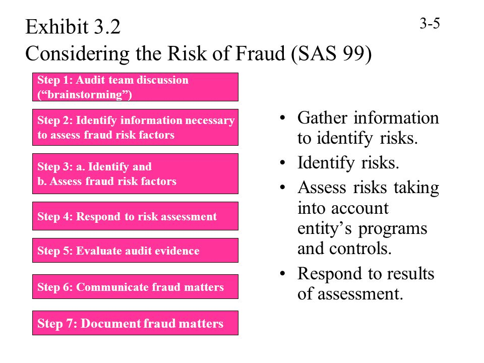 Exhibit 3.2 Considering the Risk of Fraud (SAS 99)