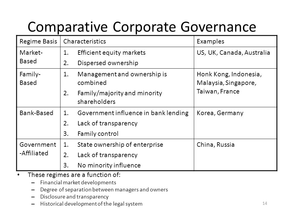 relationship between corporate governance and financial management