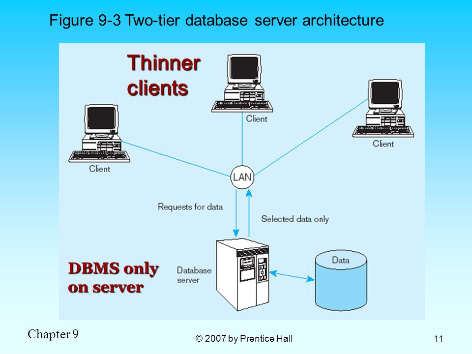 Figure 9-3 Two-tier database server architecture