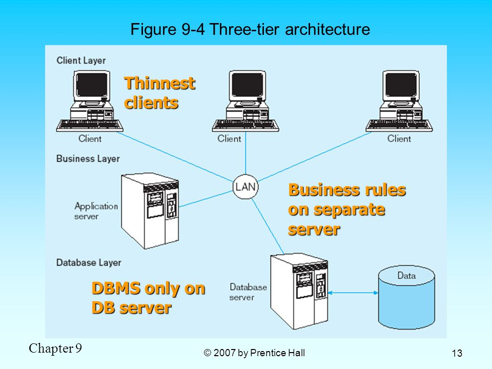 Figure 9-4 Three-tier architecture