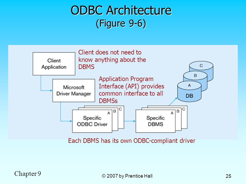dbms application project This 9-part tutorial describes how to create a crud (create, read, update, delete) php application accessing a mysql database, using the netbeans ide php editor.