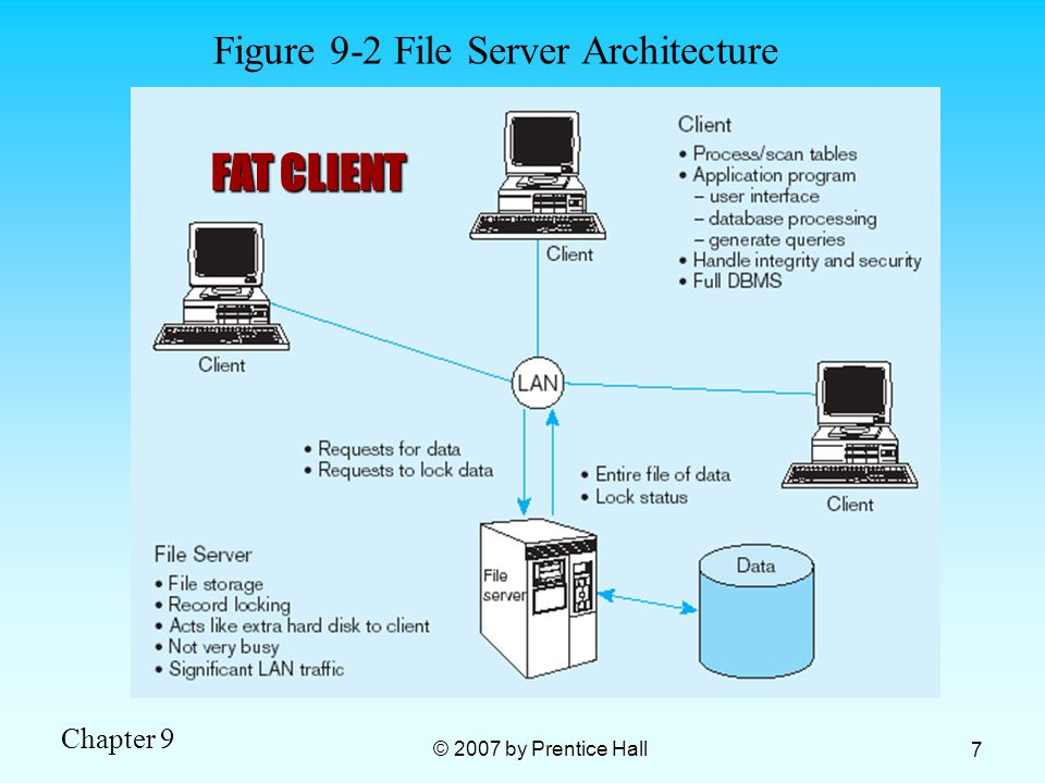 Figure 9-2 File Server Architecture