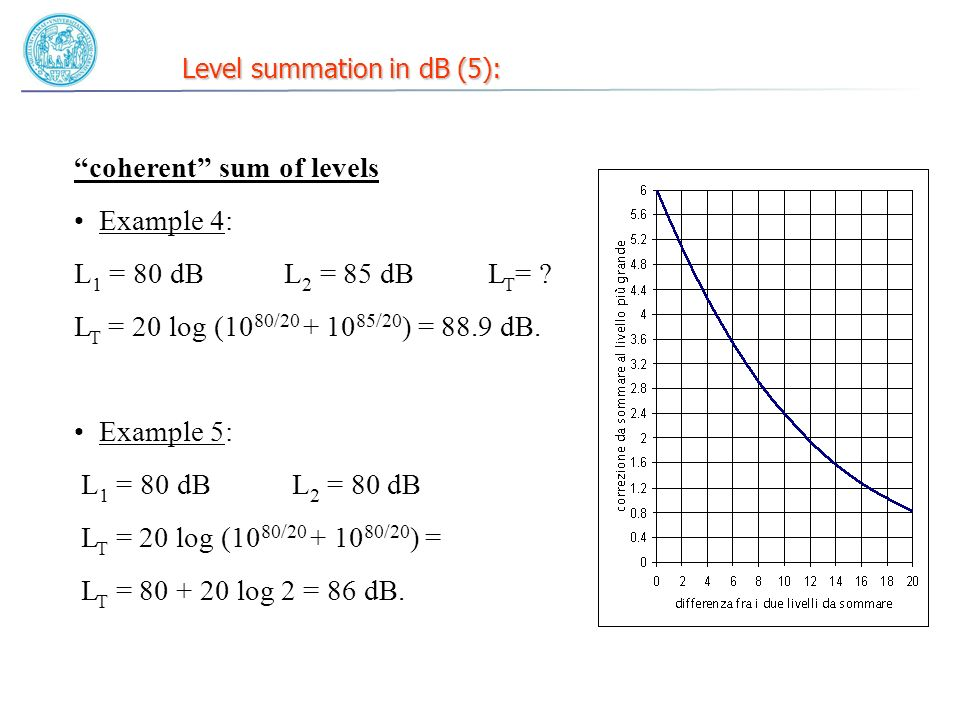 Level summation in dB (5):