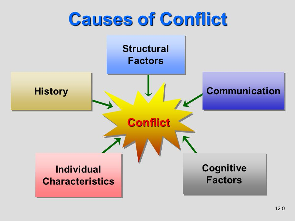 conflicts caused by differences among groups War is a conflict among political groups involving hostilities of considerable duration and magnitude therefore war can also be described as a conflict.