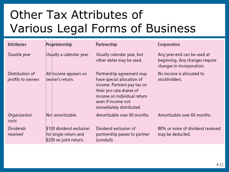business forms and attributes Types of business entities and characteristics sole (sp) proprietorship general (gp) partnership limited (lp) partnership limited (llc).
