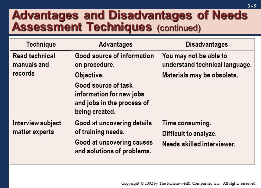 Advantages and Disadvantages of Needs Assessment Techniques (continued)