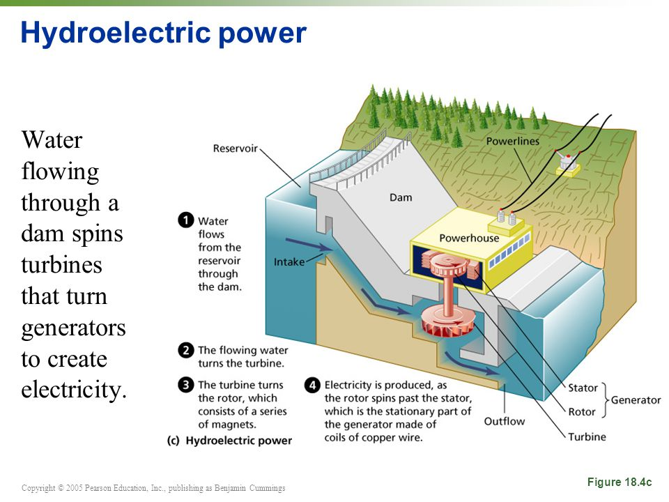 how to create electricity using water