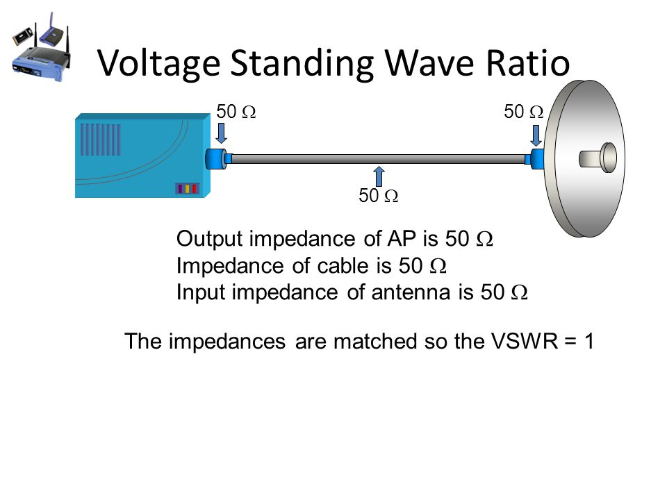 Standing Wave Ratio : Wireless networking radio frequency fundamentals and rf