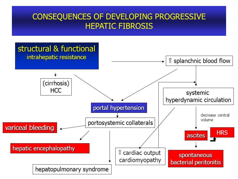CONSEQUENCES OF DEVELOPING PROGRESSIVE HEPATIC FIBROSIS