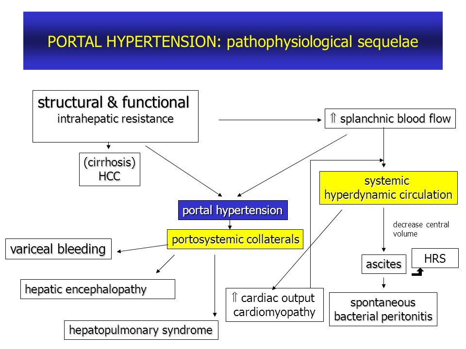 PORTAL HYPERTENSION: pathophysiological sequelae