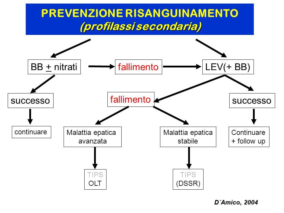 PREVENZIONE RISANGUINAMENTO (profilassi secondaria)