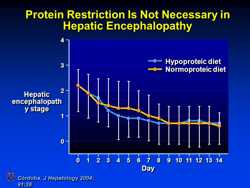 PROTEIN RESTRICTION IS NOT NECESSARY IN HEPATIC ENCEPHALOPATHY