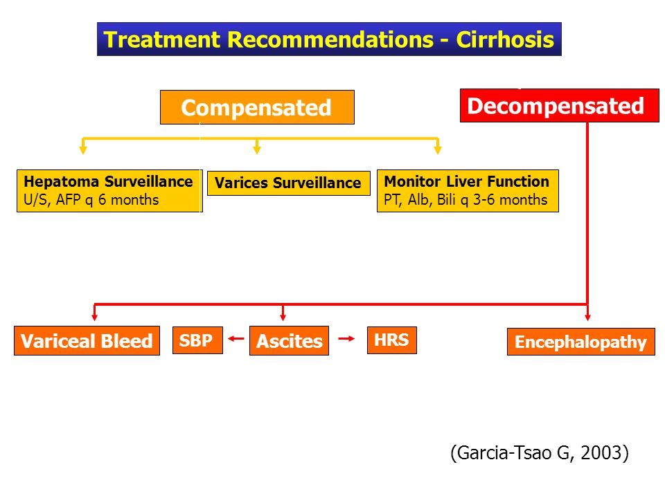Treatment Recommendations - Cirrhosis