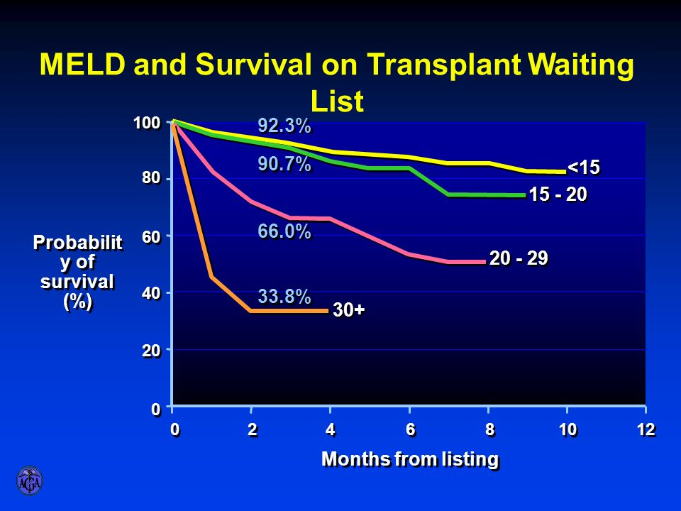 MELD and Survival on Transplant Waiting List Probability of survival