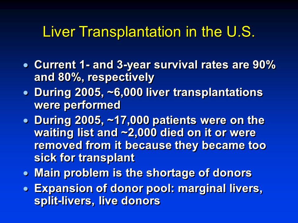 Liver Transplantation in the U.S.
