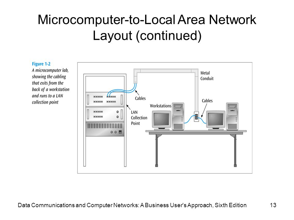 Microcomputer-to-Local Area Network Layout (continued)