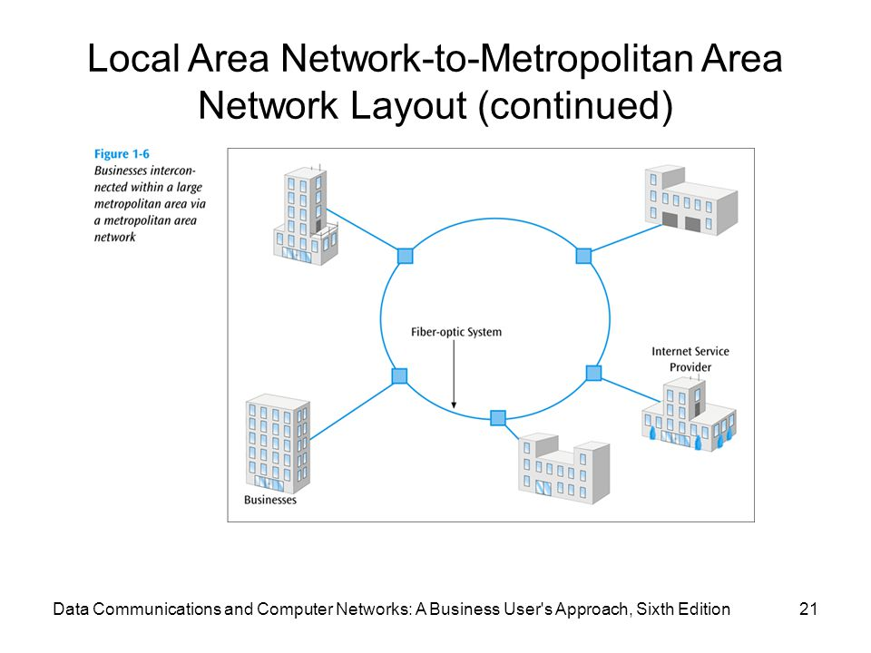 Local Area Network-to-Metropolitan Area Network Layout (continued)
