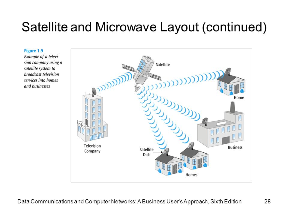 Satellite and Microwave Layout (continued)