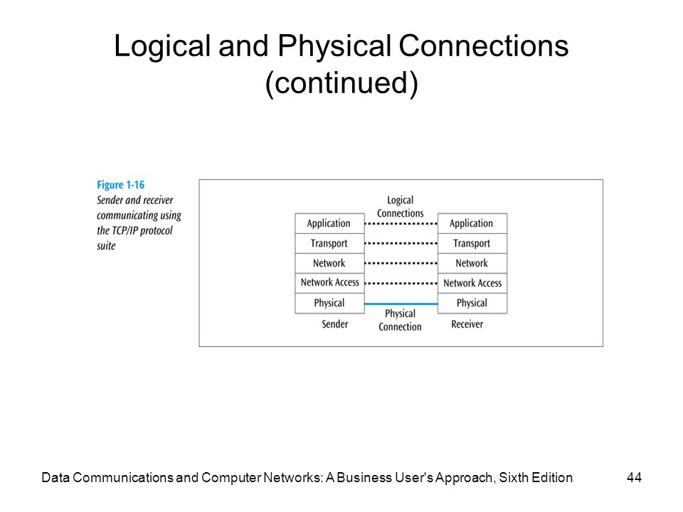 Logical and Physical Connections (continued)