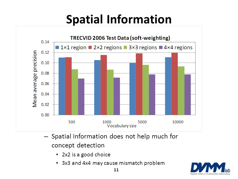 Spatial Information Spatial Information does not help much for concept detection. 2x2 is a good choice.