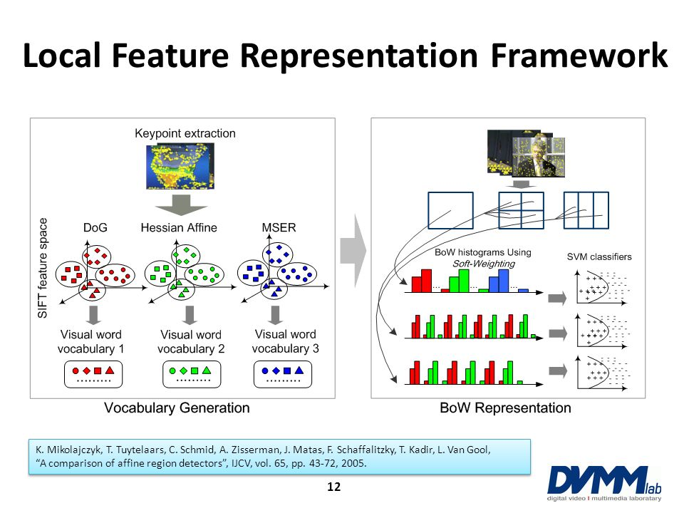 Local Feature Representation Framework