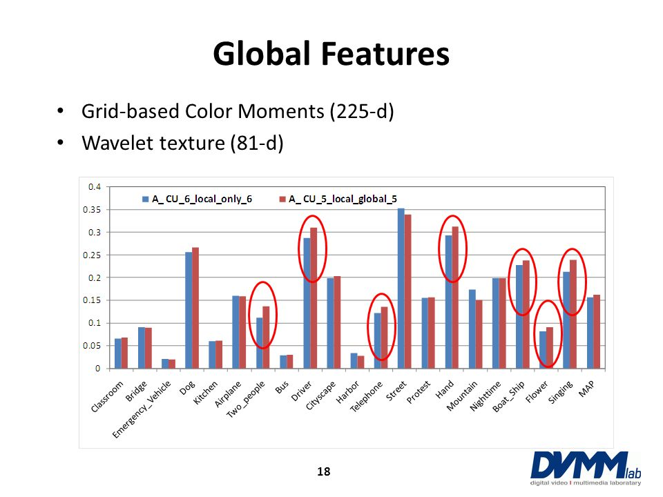 Global Features Grid-based Color Moments (225-d)