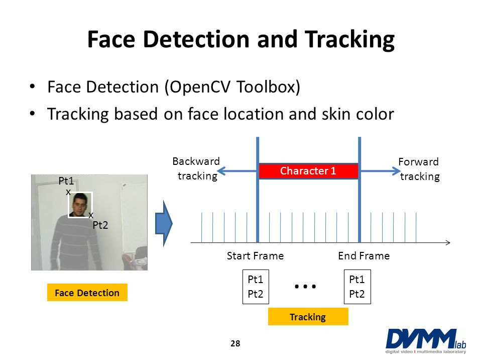 Face Detection and Tracking