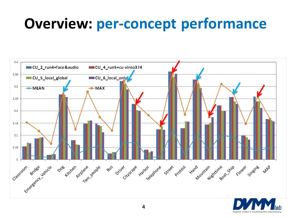Overview: per-concept performance
