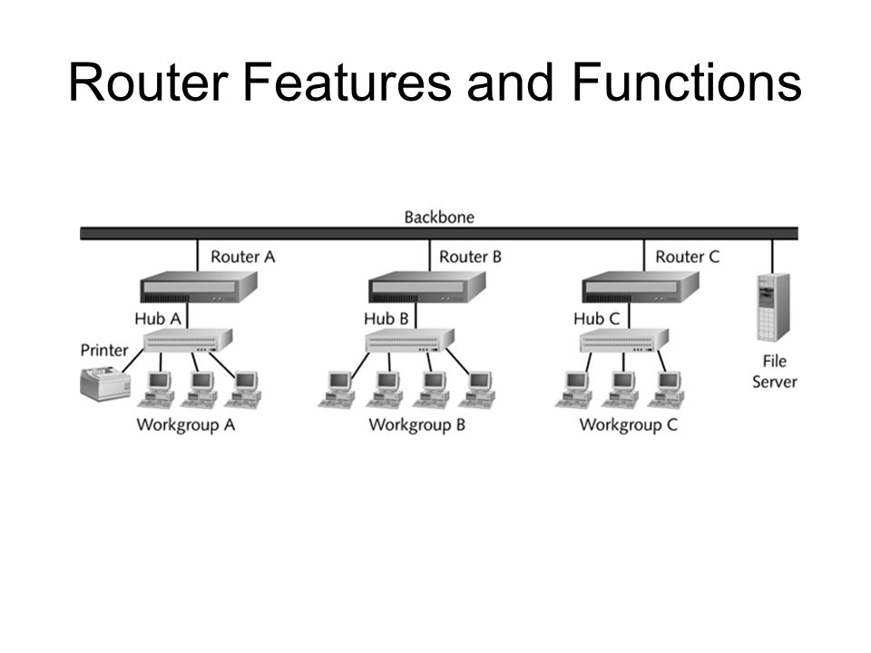 Router Features and Functions