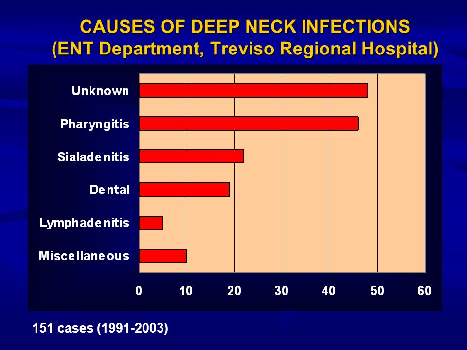 CAUSES OF DEEP NECK INFECTIONS (ENT Department, Treviso Regional Hospital)