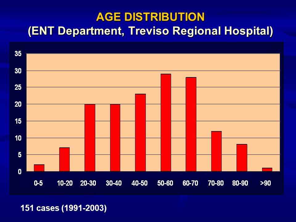 AGE DISTRIBUTION (ENT Department, Treviso Regional Hospital)