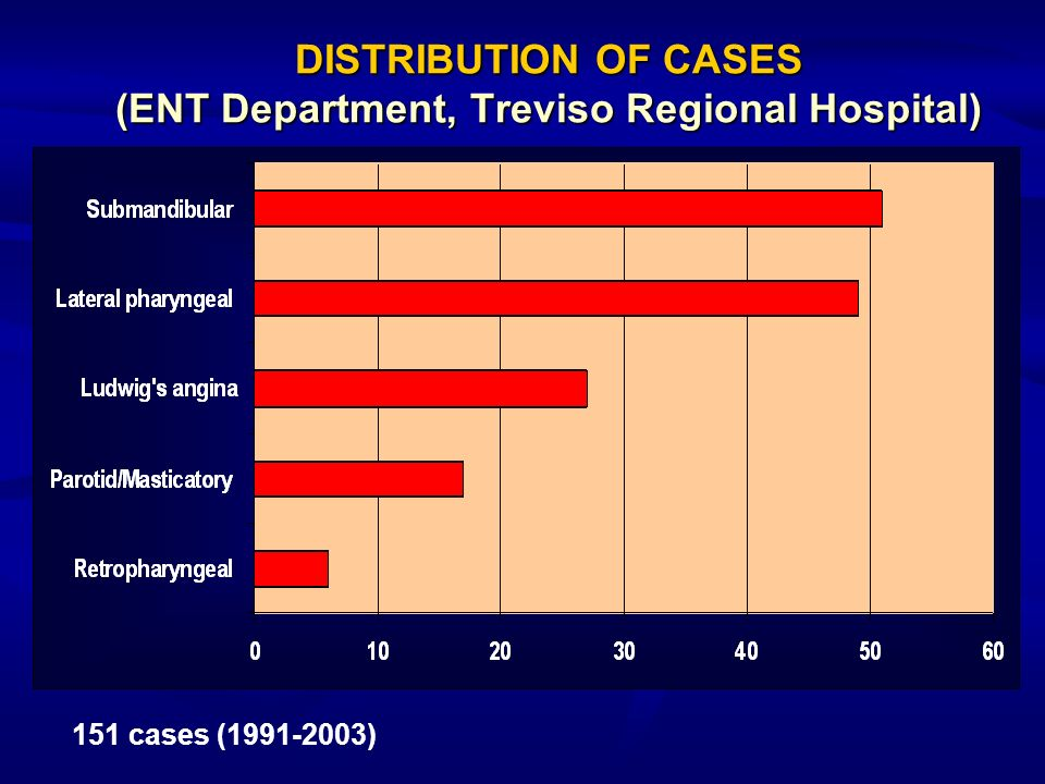 DISTRIBUTION OF CASES (ENT Department, Treviso Regional Hospital)