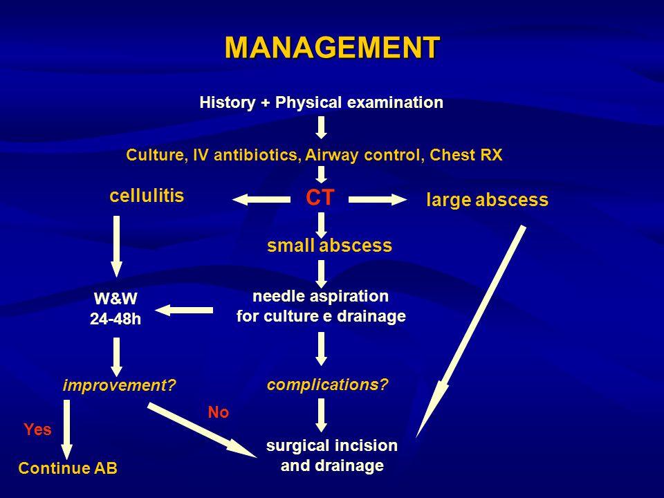 History + Physical examination