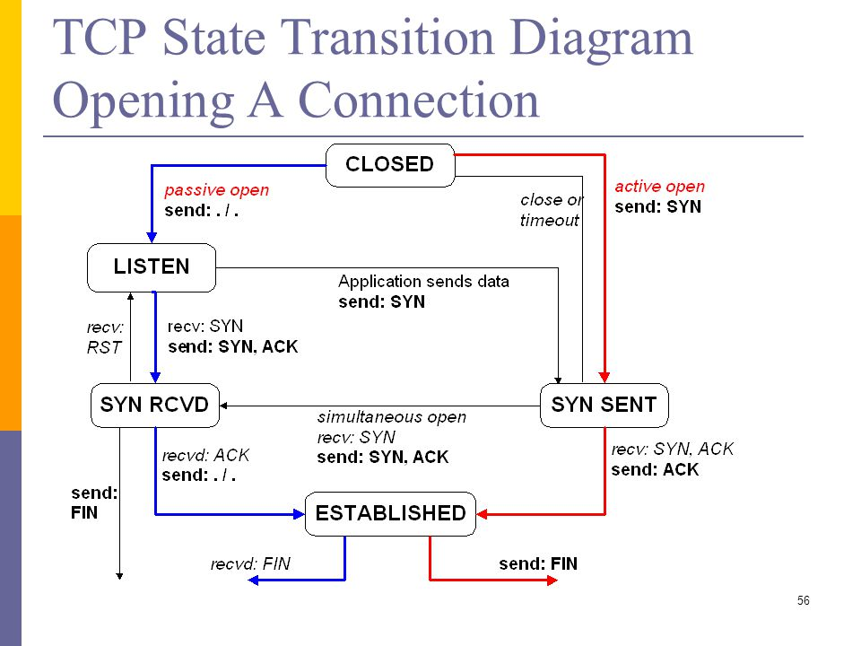visio state diagram coms/csee 4140 networking laboratory lecture ppt video ... tcp state diagram #11