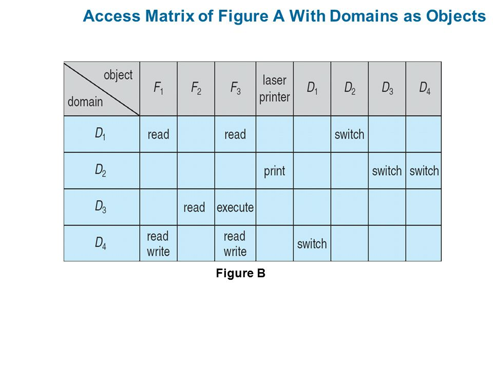 Access Matrix of Figure A With Domains as Objects