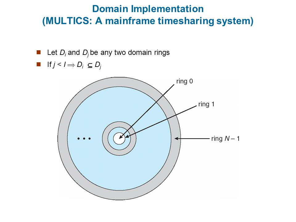 Domain Implementation (MULTICS: A mainframe timesharing system)