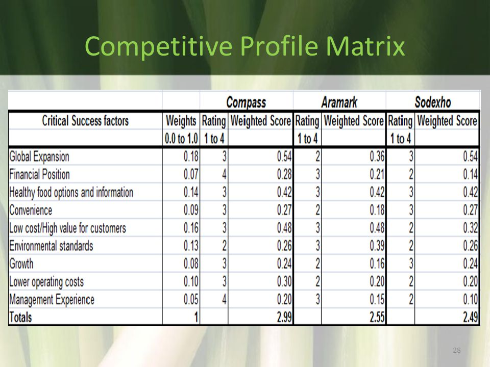 competitive profile matrix emirates Emirates swot analysis, segmentation, targeting & positioning (stp) are covered on this page analysis of emirates airlines also includes its usp, tagline / slogan.