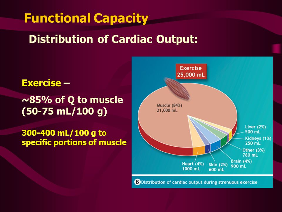 Functional Capacity Distribution of Cardiac Output: Exercise –