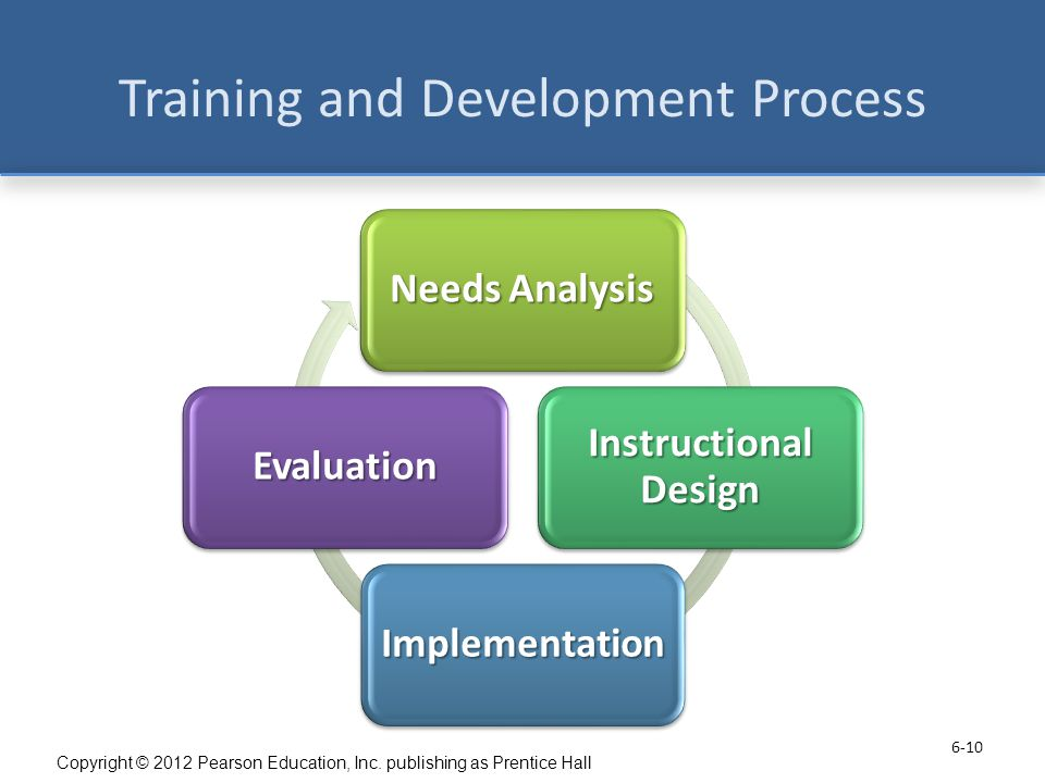 an analysis of skill gapping an employee training process Employee training specialist 815 $ to aid in the analysis process by providing the main what is the skill gap what competencies (knowledge, skills.