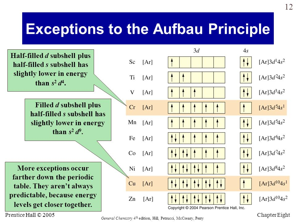 Electron configurations atomic properties and the periodic table exceptions to the aufbau principle ccuart Gallery