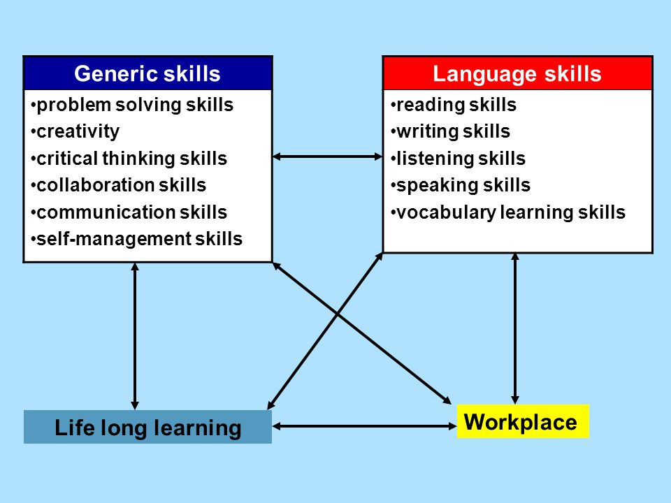life long learning skills