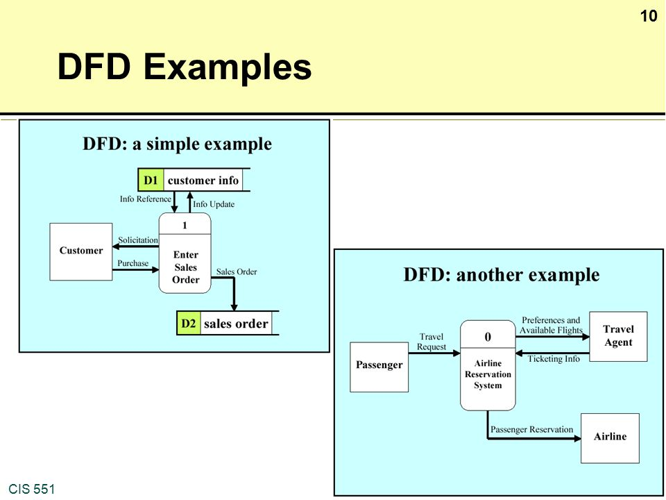 Data flow diagram of a simple coursework help jopapercrzgferjelicio data flow diagram of a simple the following example is intended to illustrate the development of ccuart Gallery