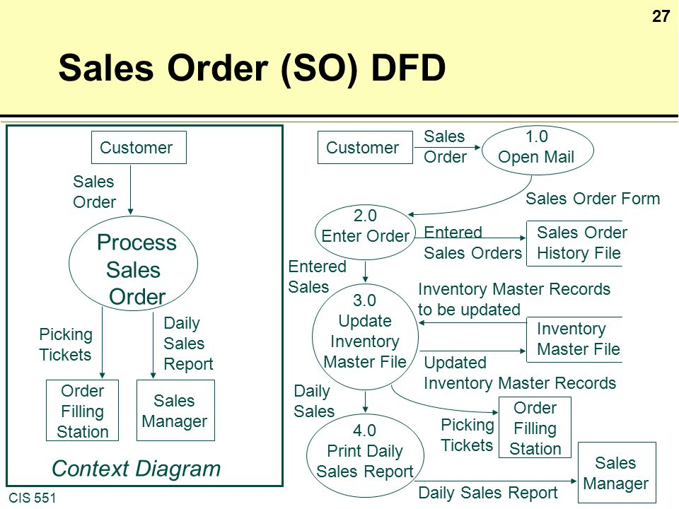 sample context diagram for sales and inventory Example use case • use case uc1: process sale wants automatic and fast update of accounting and inventory government tax agencies: use case diagrams • use cases are text documents, not.