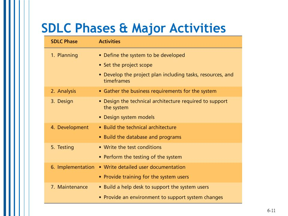 SDLC Phases & Major Activities